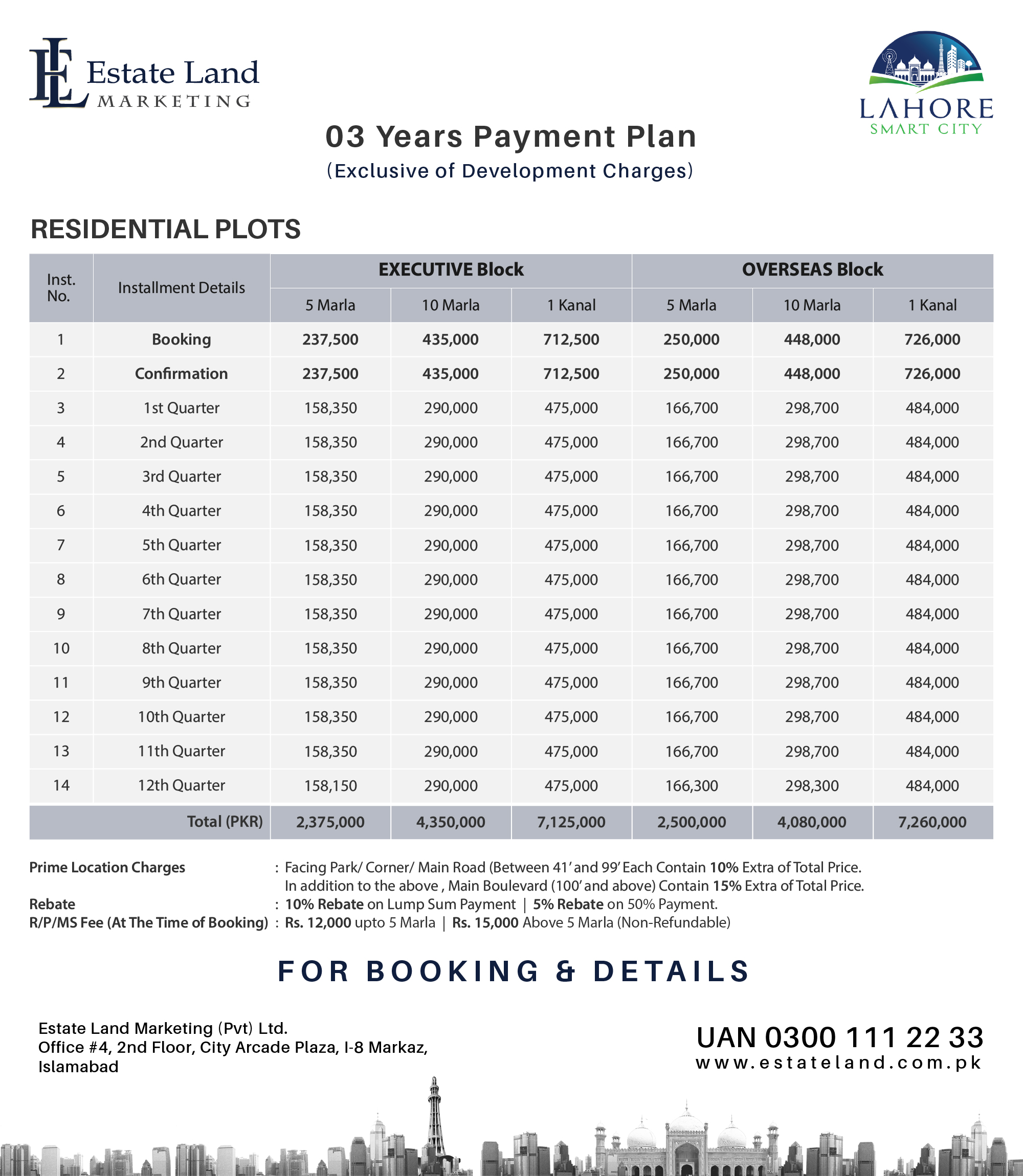 5 marla and 10 marla residential plot payment plan of Lahore smart city