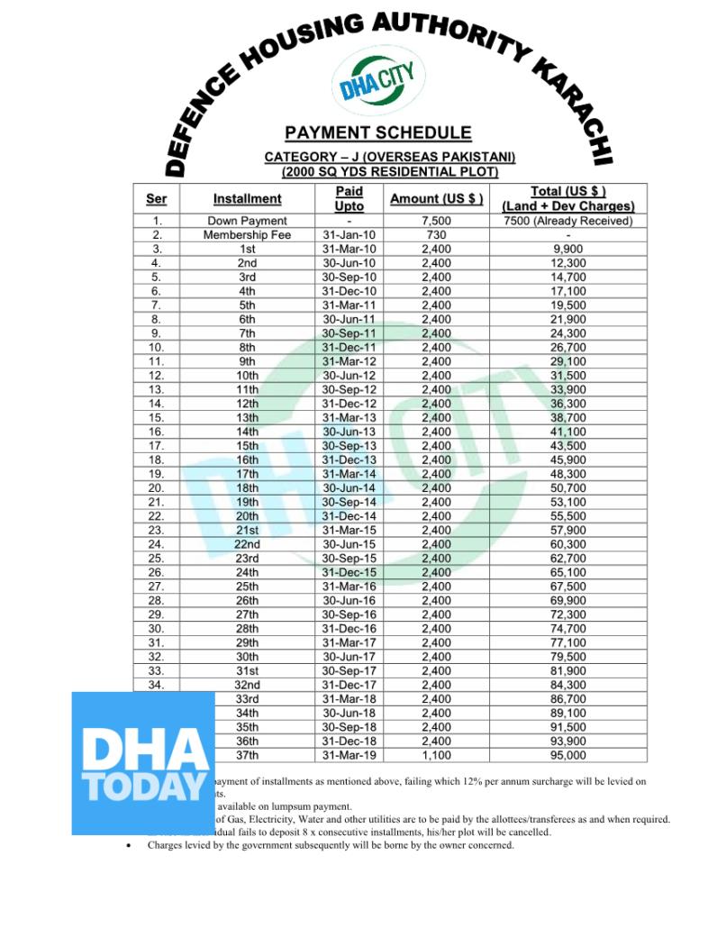 200 Sqy Residential J Category Overseas in DHA karachi