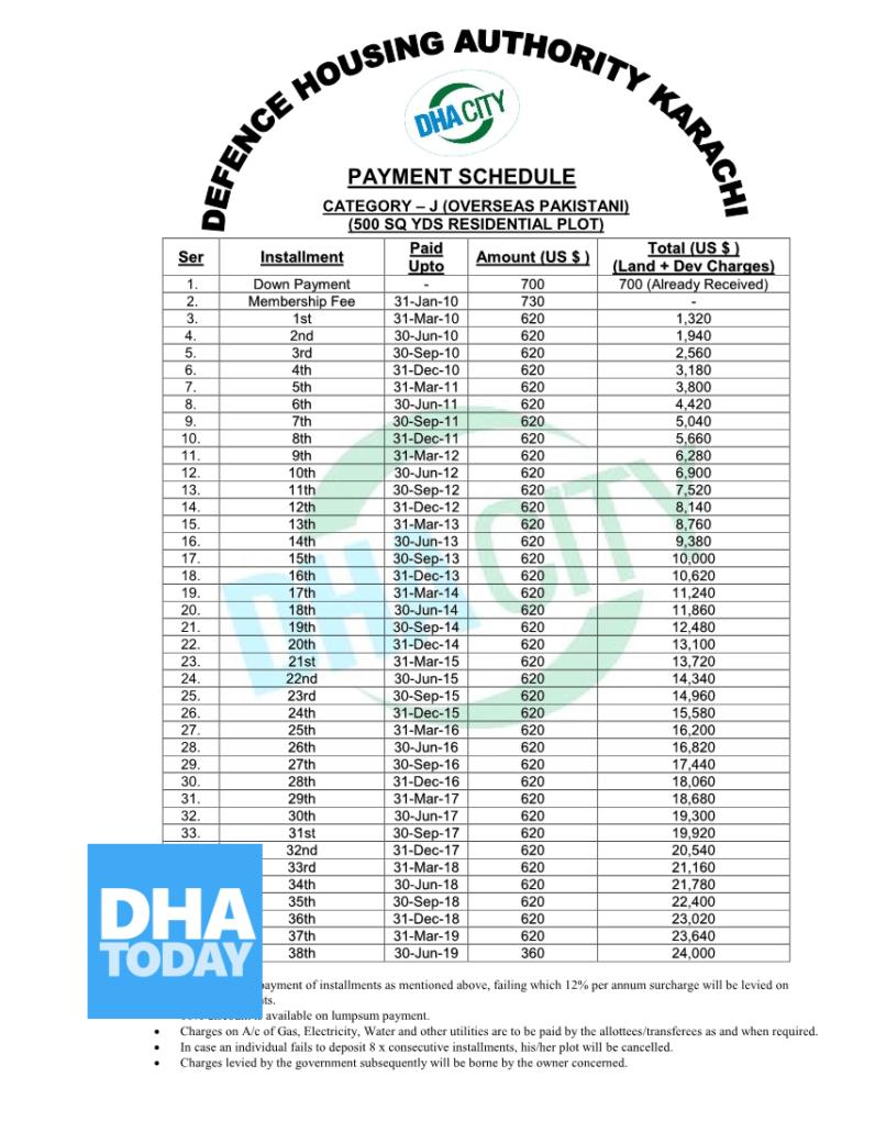 500 Sqy Residential J Category Overseas in DHA Karachi
