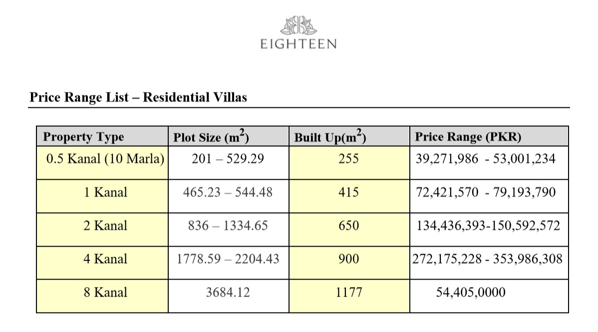 Eighteen Islamabad payment Plan for Residential Villas