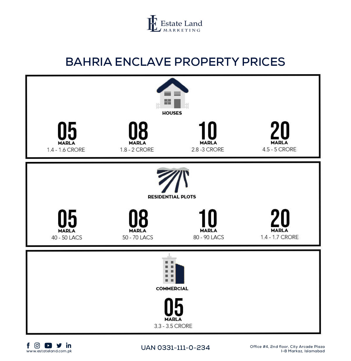 Bahria Enclave Islamabad Payment Plans