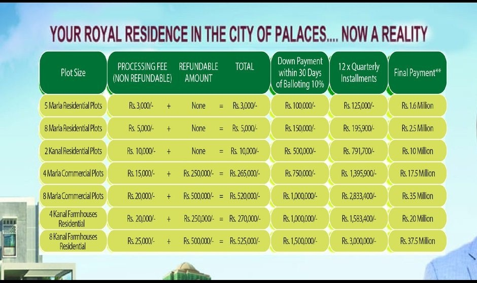 DHA Bahawalpur Prices and Payment plan