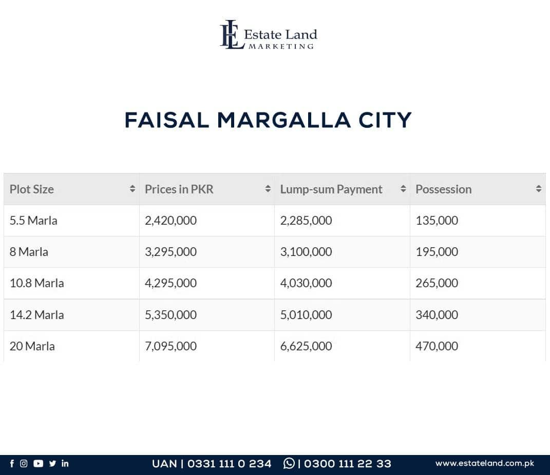 Faisal Margalla city Plot prices