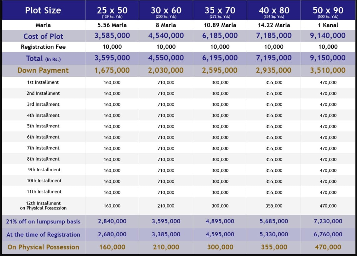 complete payment plan of Faisal Margalla city