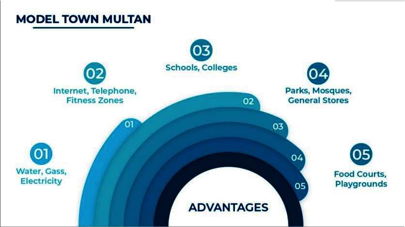 features of Model Town Multan