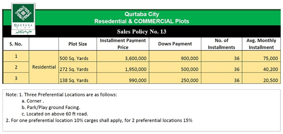 Residential Plot in Qurtaba City payment plan