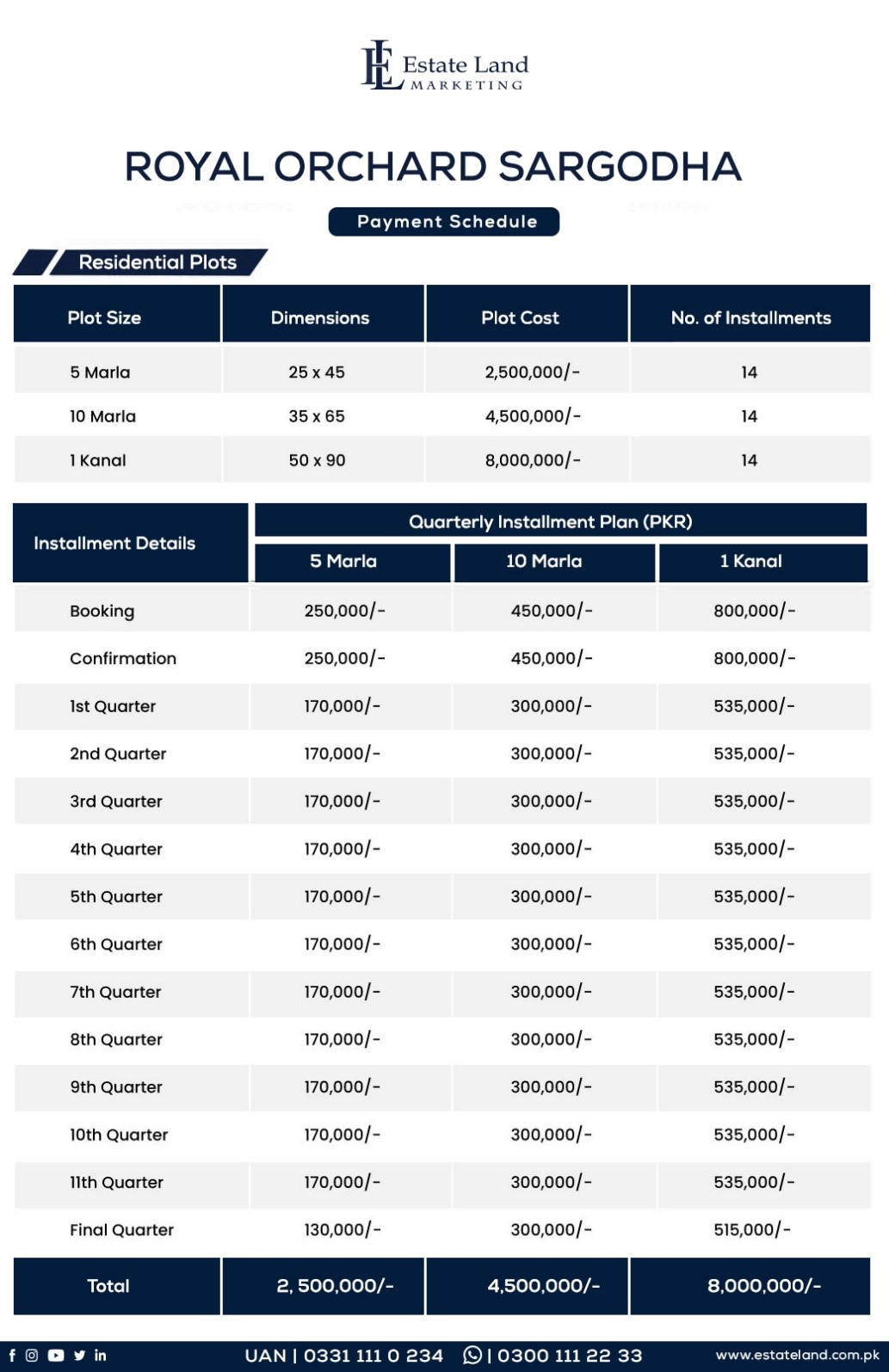Royal Orchard Sargodha plot prices and payment plan