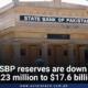 SBP reserves are down $223 million to $17.6 billion