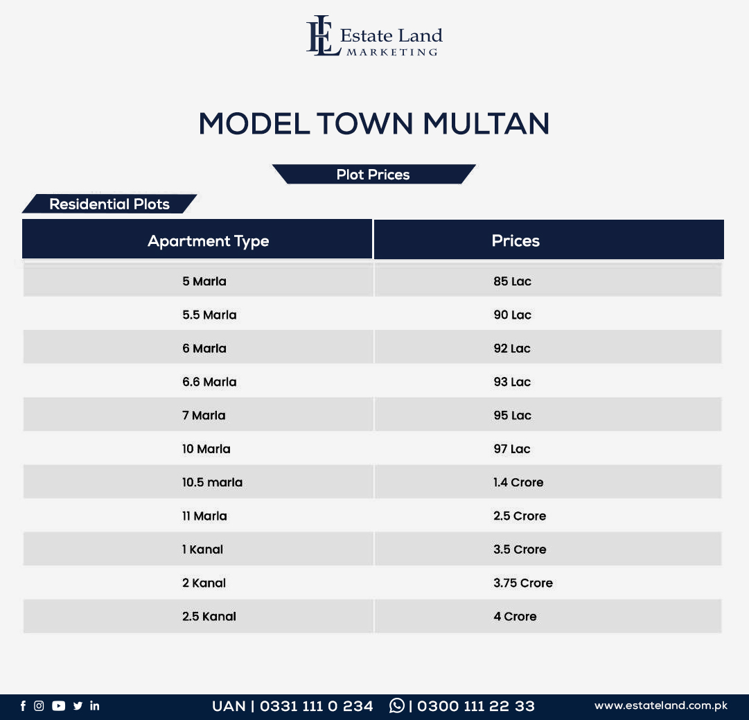 Model Town multan Plots price