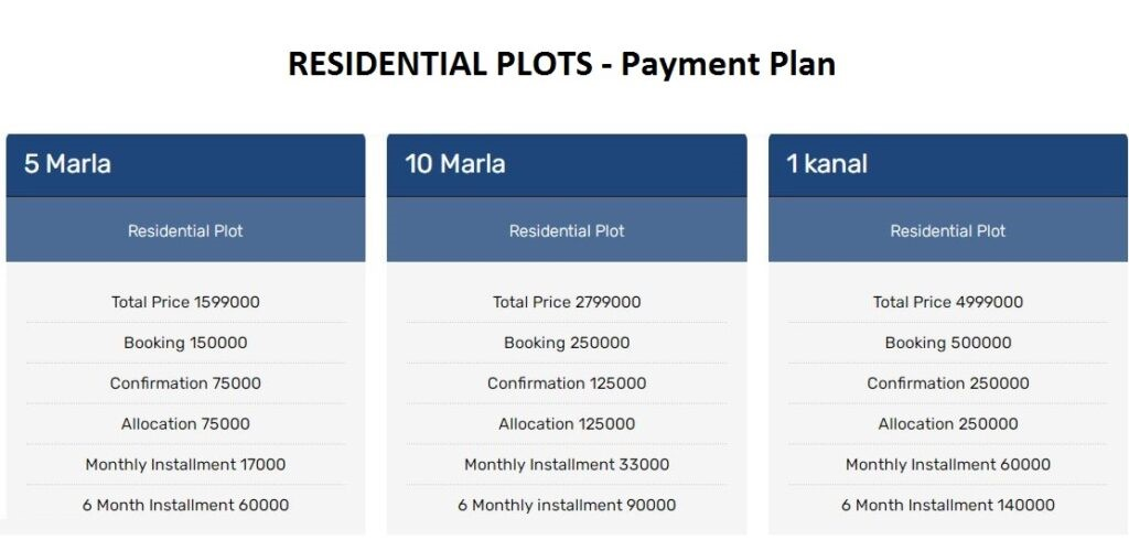 Residential Plots Prices of abdullah city