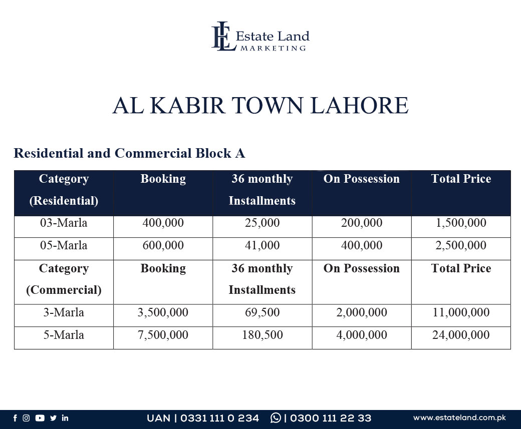 Block A Residential and Commercial