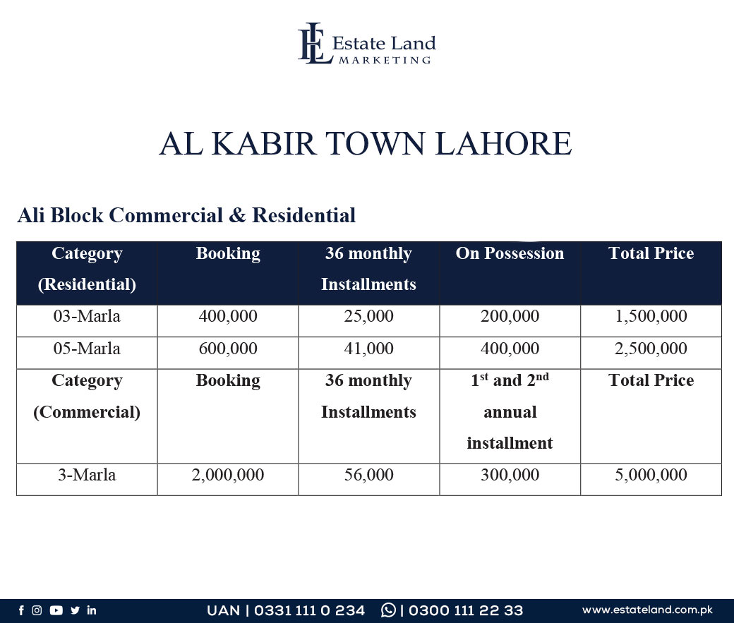 Ali Block Commercial and Residential prices in housing society in Lahore