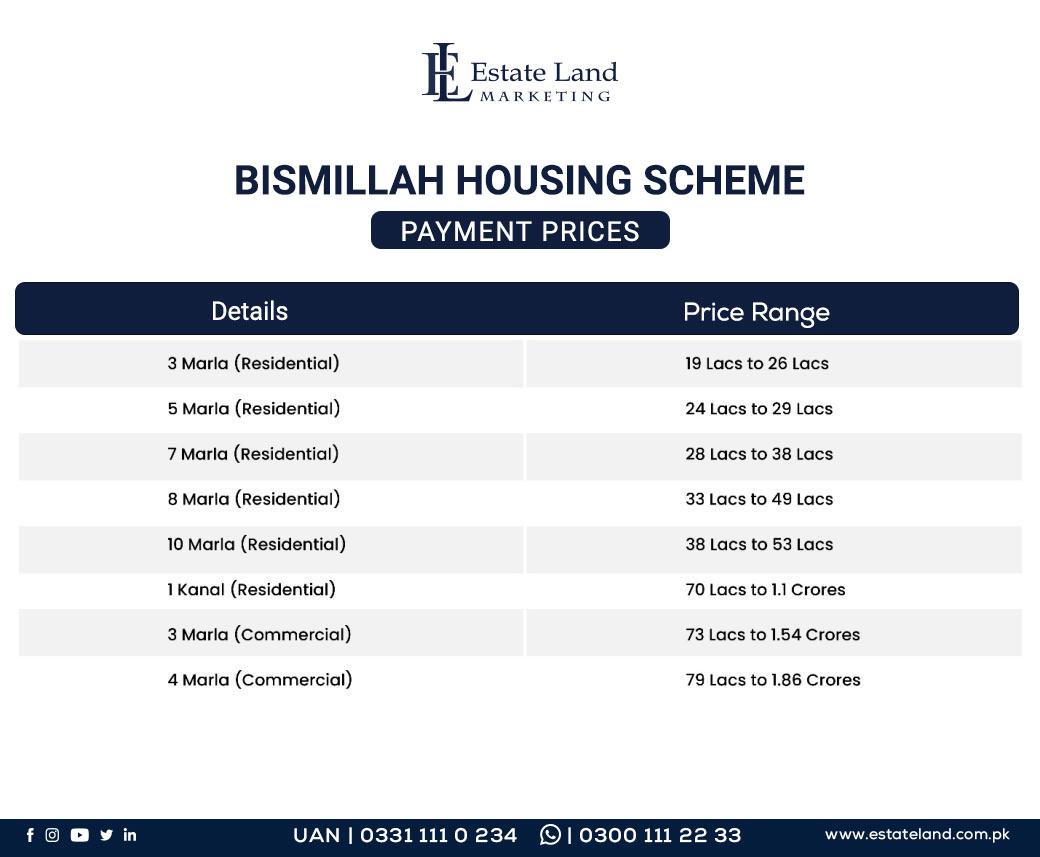 Payment Prices of Bismillah Scheme