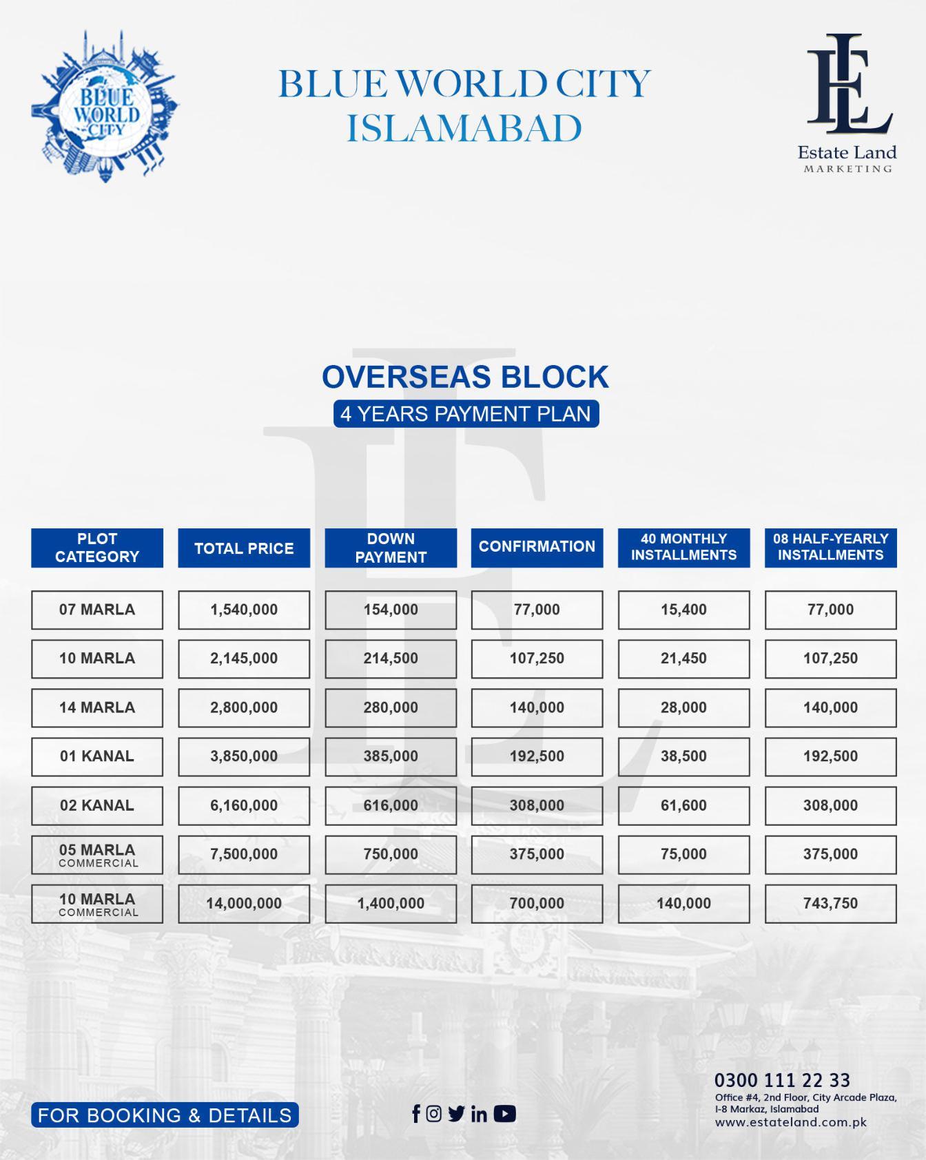 Blue World overseas block payment plan