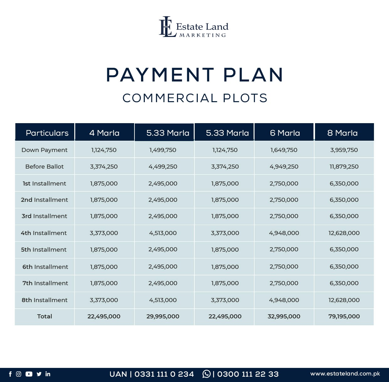 Commercial plot prices in etihad town Lahore