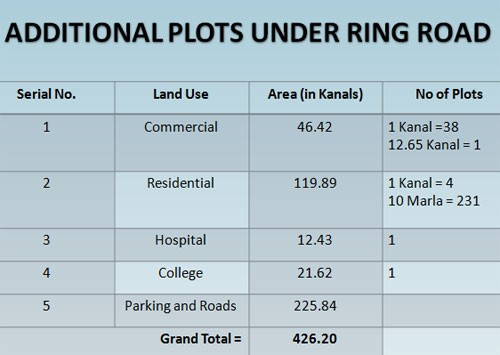 The following are the additional plots that are now available on LDA Avenue-I near ring road