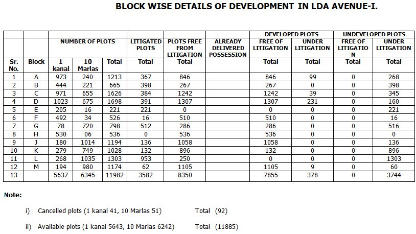 Blocks in LDA Avenue-I.