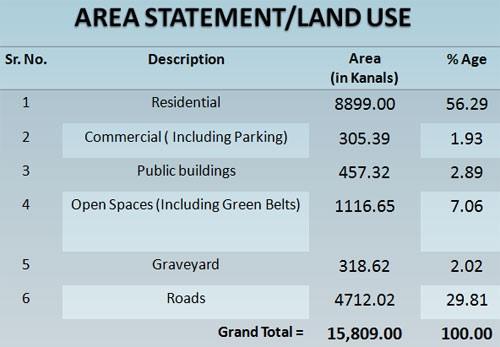 LDA Avenue-I in Lahore has the following land-use patterns