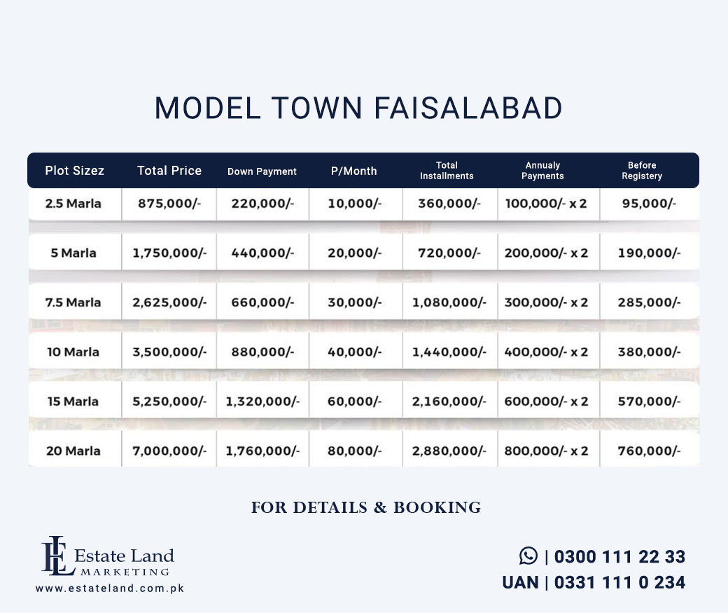 Model Town khurrianwala Faisalabad plot Prices and payment plans