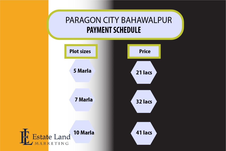Paragon City Bahawalpur plot prices
