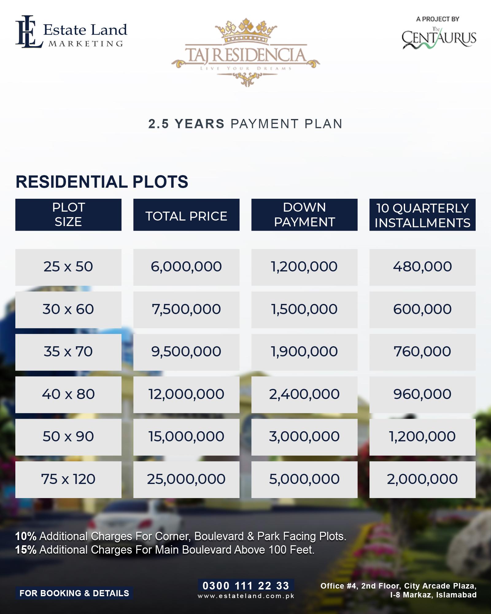 Taj residencia Housing Societies in Islamabad 2.5 year prices