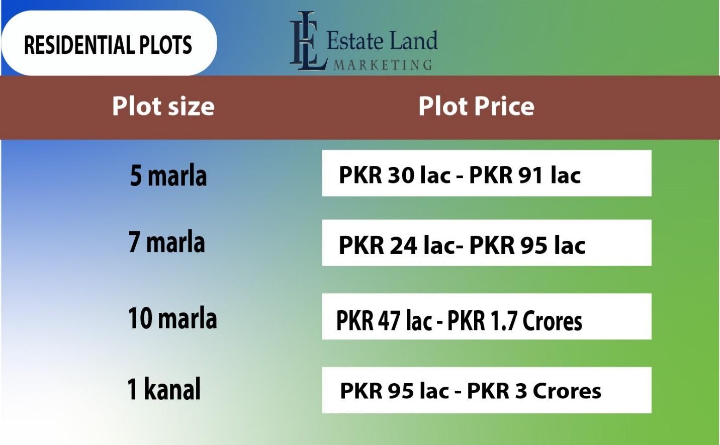 residential plot price in wapda town multan