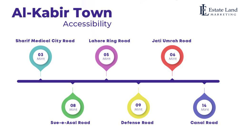 Accessibility points to the housing scheme in lahore