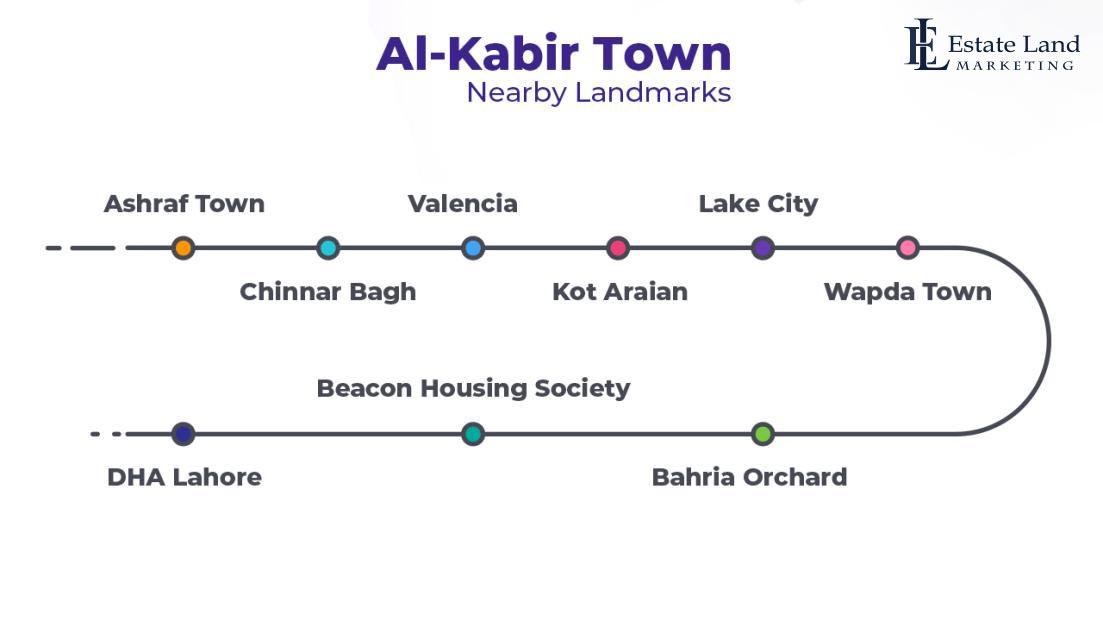 Nearby Landmarks to Al Kabir Town Lahore