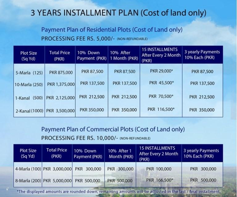 green palm gwadar plot prices